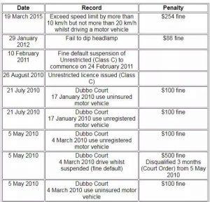 不良驾驶会影响澳洲公民申请