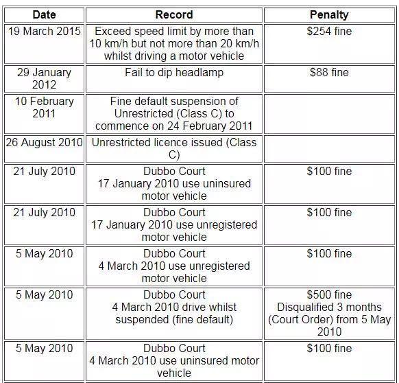 不良驾驶会影响澳洲公民申请 1